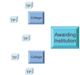 Relationship between awarding institution, centres and TPs